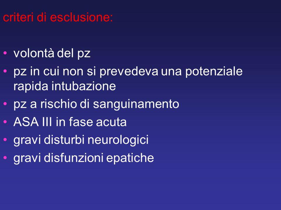 criteri di esclusione: volontà del pz pz in cui non si prevedeva una potenziale rapida intubazione pz a rischio di sanguinamento ASA III in fase acuta