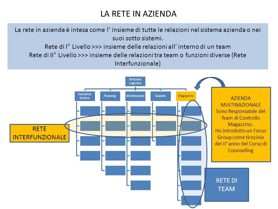 Direttore Logistica Customer Service PlanningDistribuzioneQualitàMagazzino RETE DI TEAM RETE INTERFUNZIONALE LA RETE IN AZIENDA La rete in azienda è i