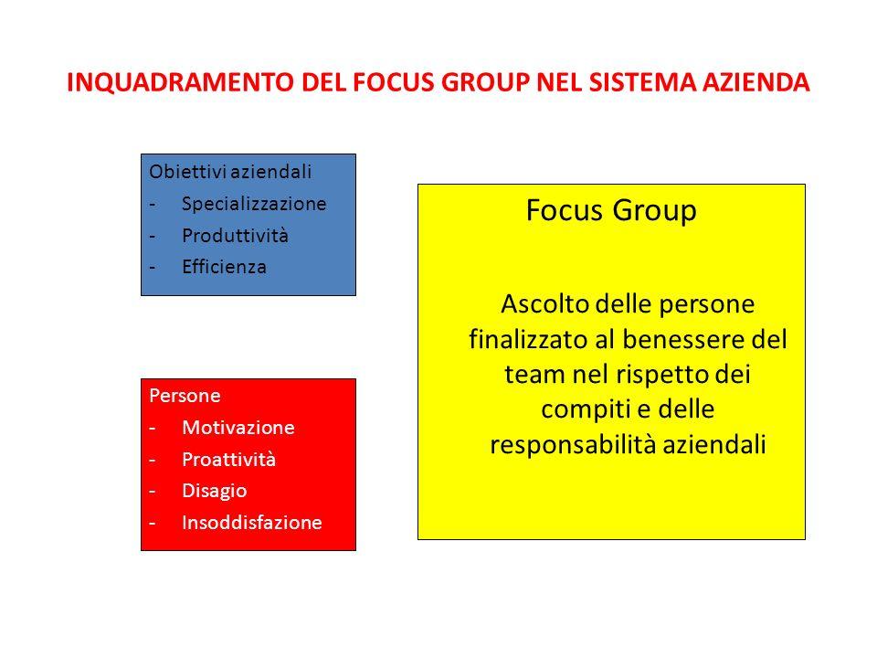 INQUADRAMENTO DEL FOCUS GROUP NEL SISTEMA AZIENDA Obiettivi aziendali -Specializzazione -Produttività -Efficienza Persone -Motivazione -Proattività -D