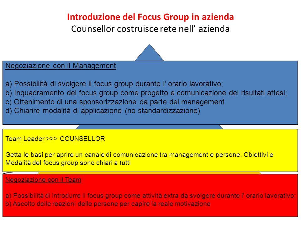 Introduzione del Focus Group in azienda Counsellor costruisce rete nell azienda Negoziazione con il Management a) Possibilità di svolgere il focus gro