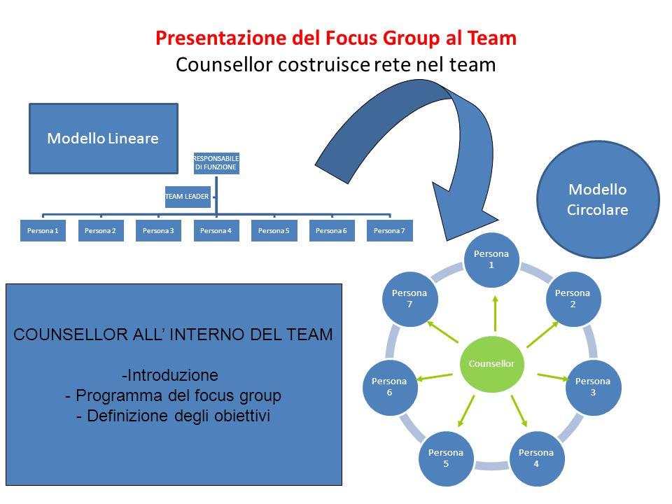 Presentazione del Focus Group al Team Counsellor costruisce rete nel team RESPONSABILE DI FUNZIONE Persona 1Persona 2Persona 3Persona 4Persona 5Person