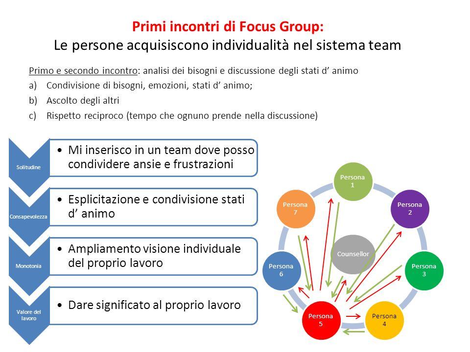 Primo e secondo incontro: analisi dei bisogni e discussione degli stati d animo a)Condivisione di bisogni, emozioni, stati d animo; b)Ascolto degli al