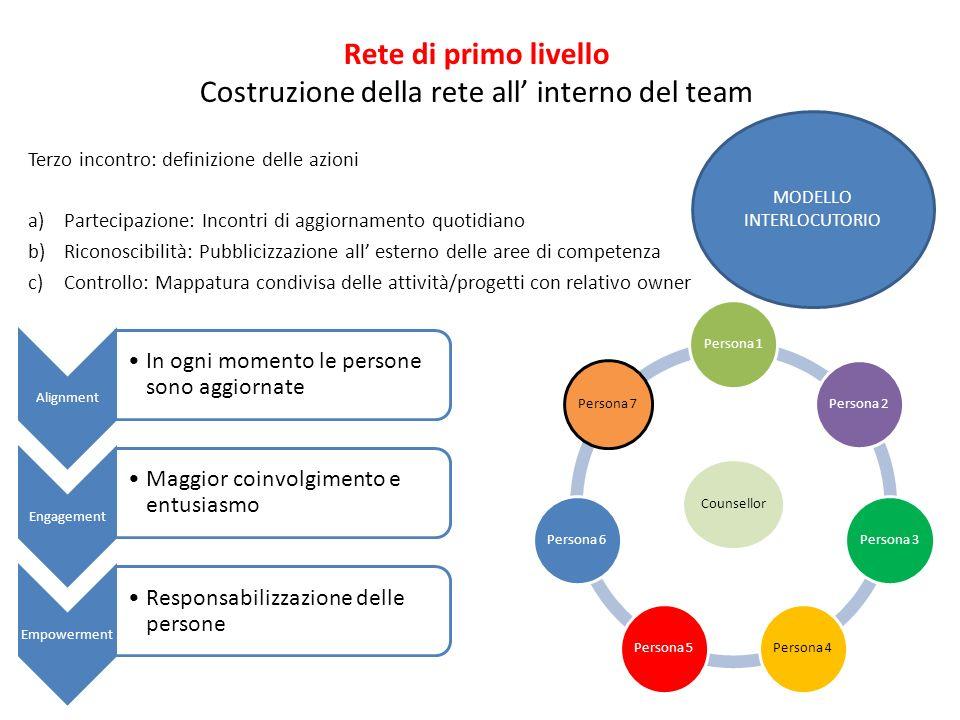 Rete di primo livello Costruzione della rete all interno del team Terzo incontro: definizione delle azioni a)Partecipazione: Incontri di aggiornamento