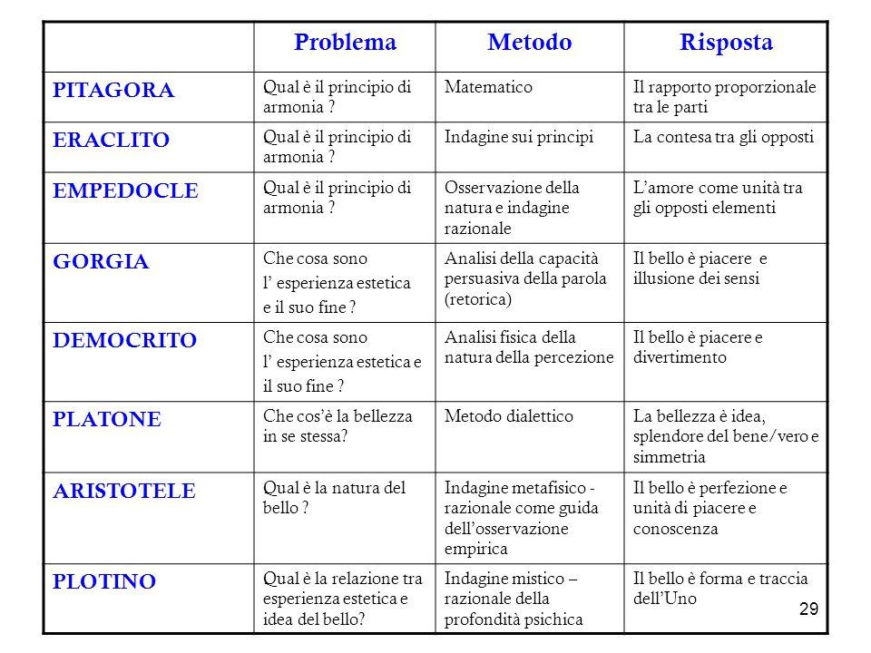 29 ProblemaMetodoRisposta PITAGORA Qual è il principio di armonia ? MatematicoIl rapporto proporzionale tra le parti ERACLITO Qual è il principio di a