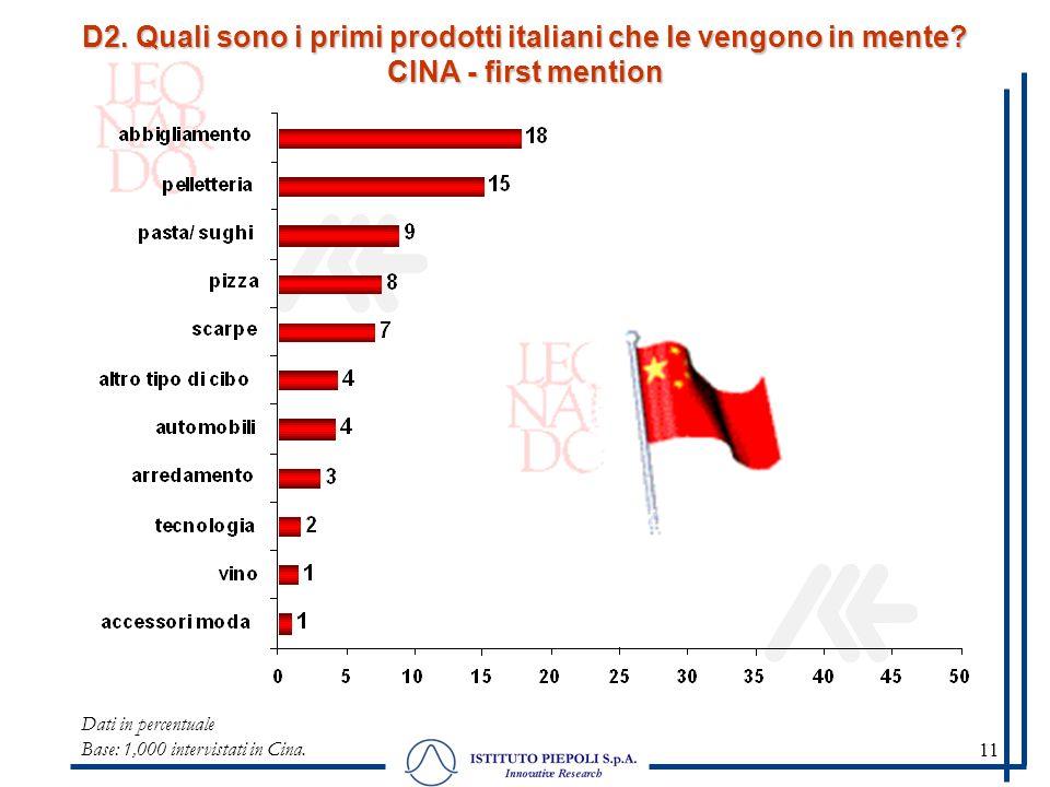 11 Dati in percentuale Base: 1,000 intervistati in Cina. D2. Quali sono i primi prodotti italiani che le vengono in mente? CINA - first mention