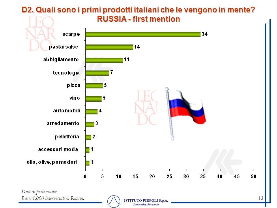 13 Dati in percentuale Base: 1,000 intervistati in Russia. D2. Quali sono i primi prodotti italiani che le vengono in mente? RUSSIA - first mention