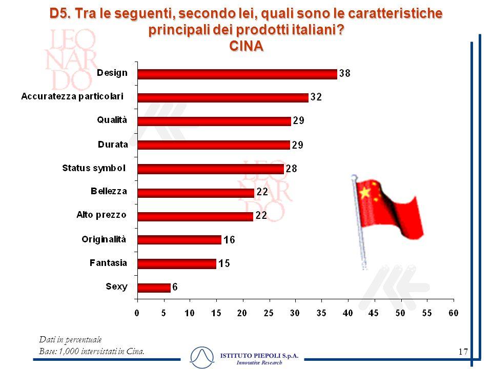17 Dati in percentuale Base: 1,000 intervistati in Cina. D5. Tra le seguenti, secondo lei, quali sono le caratteristiche principali dei prodotti itali