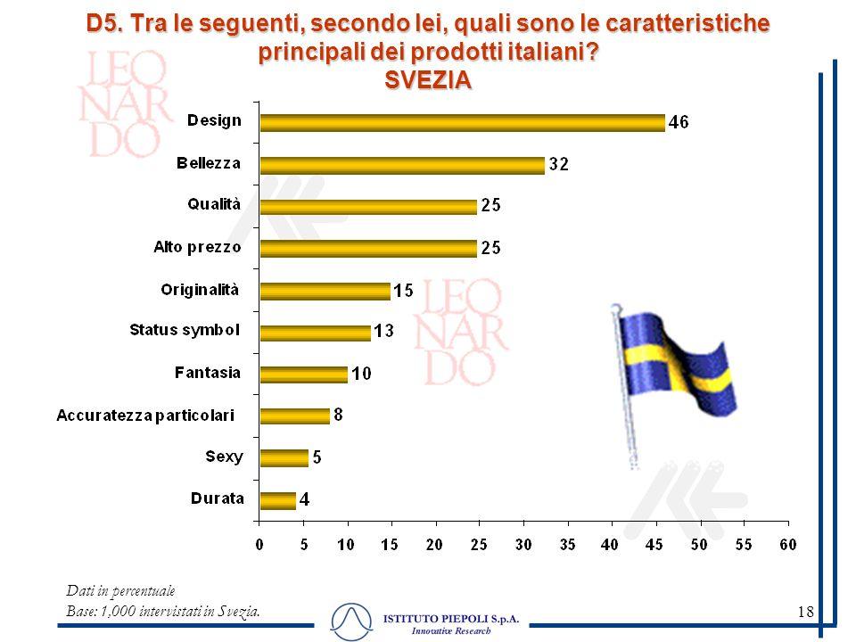 18 Dati in percentuale Base: 1,000 intervistati in Svezia. D5. Tra le seguenti, secondo lei, quali sono le caratteristiche principali dei prodotti ita