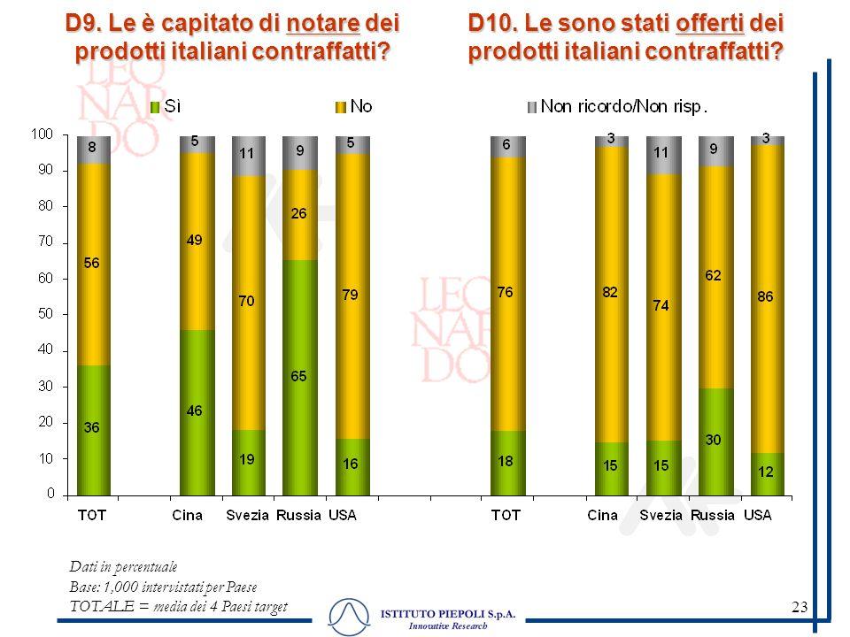 23 D9. Le è capitato di notare dei prodotti italiani contraffatti? Dati in percentuale Base: 1,000 intervistati per Paese TOTALE = media dei 4 Paesi t