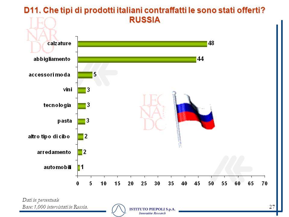 27 Dati in percentuale Base: 1,000 intervistati in Russia. D11. Che tipi di prodotti italiani contraffatti le sono stati offerti? RUSSIA