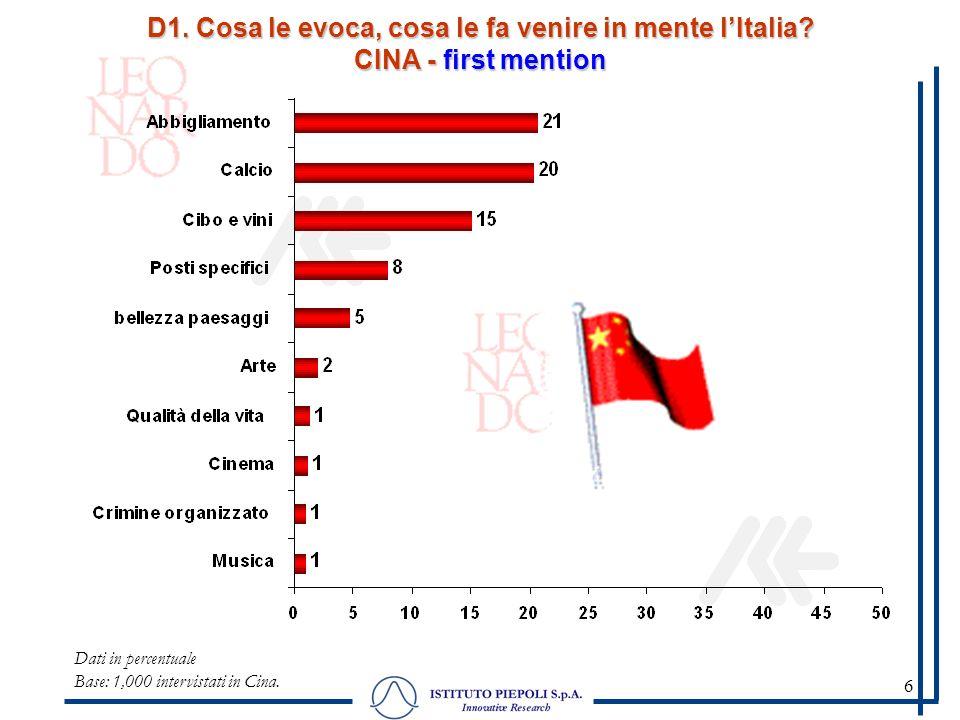 6 D1. Cosa le evoca, cosa le fa venire in mente lItalia? CINA - first mention Dati in percentuale Base: 1,000 intervistati in Cina.