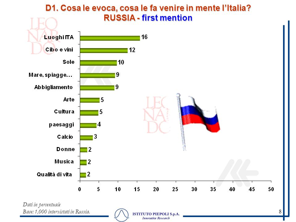 19 Dati in percentuale - Base: 1,000 intervistati in Russia.