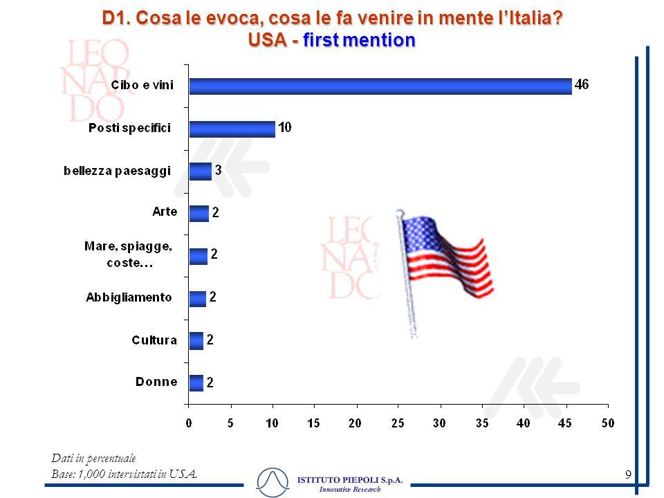 9 D1. Cosa le evoca, cosa le fa venire in mente lItalia? USA - first mention Dati in percentuale Base: 1,000 intervistati in USA.
