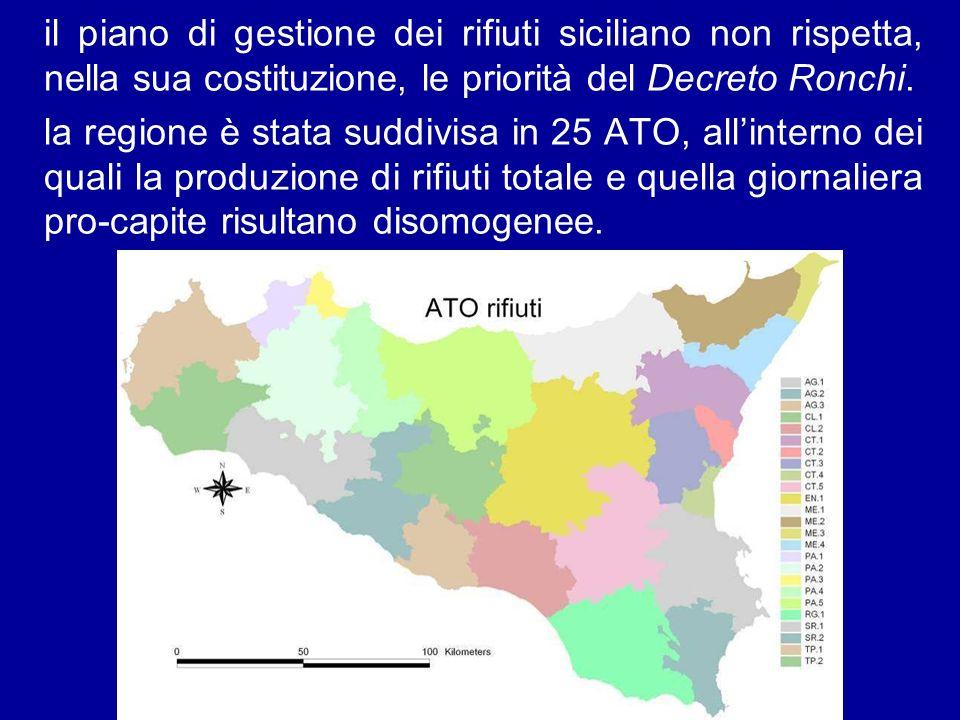 il piano di gestione dei rifiuti siciliano non rispetta, nella sua costituzione, le priorità del Decreto Ronchi. la regione è stata suddivisa in 25 AT