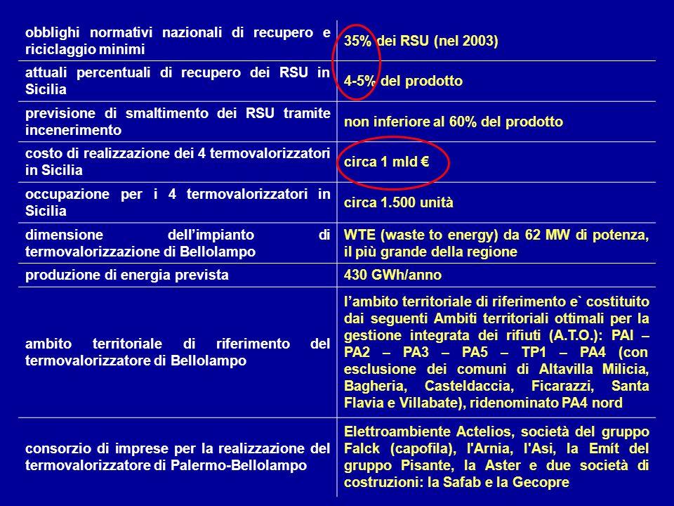 obblighi normativi nazionali di recupero e riciclaggio minimi 35% dei RSU (nel 2003) attuali percentuali di recupero dei RSU in Sicilia 4-5% del prodo