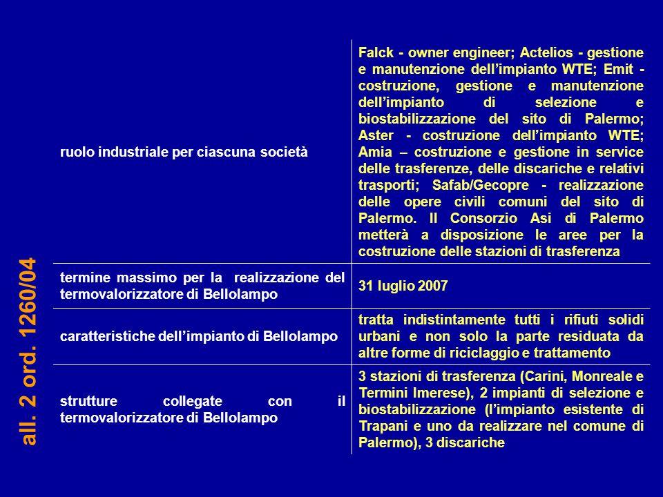 ruolo industriale per ciascuna società Falck - owner engineer; Actelios - gestione e manutenzione dellimpianto WTE; Emit - costruzione, gestione e man