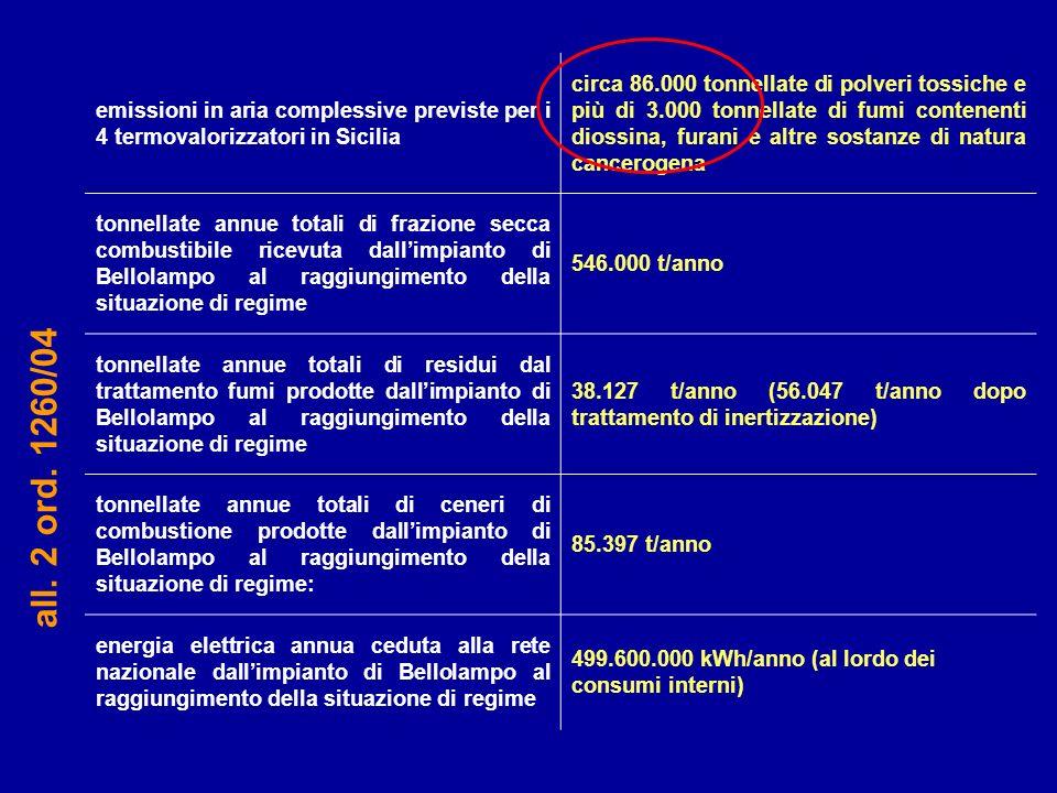 emissioni in aria complessive previste per i 4 termovalorizzatori in Sicilia circa 86.000 tonnellate di polveri tossiche e più di 3.000 tonnellate di
