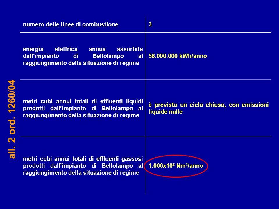 numero delle linee di combustione3 energia elettrica annua assorbita dallimpianto di Bellolampo al raggiungimento della situazione di regime 56.000.00