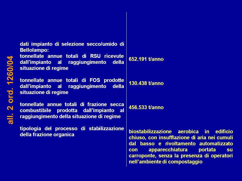 dati impianto di selezione secco/umido di Bellolampo: tonnellate annue totali di RSU ricevute dallimpianto al raggiungimento della situazione di regim