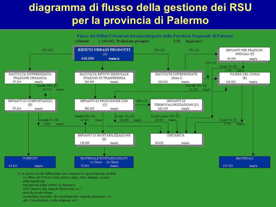 diagramma di flusso della gestione dei RSU per la provincia di Palermo