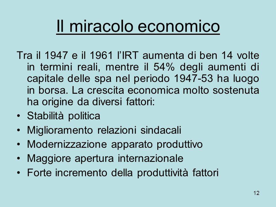 12 Il miracolo economico Tra il 1947 e il 1961 lIRT aumenta di ben 14 volte in termini reali, mentre il 54% degli aumenti di capitale delle spa nel periodo 1947-53 ha luogo in borsa.