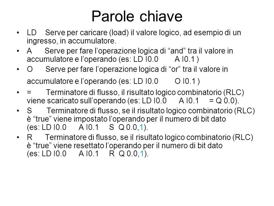 Parole chiave LD Serve per caricare (load) il valore logico, ad esempio di un ingresso, in accumulatore. A Serve per fare loperazione logica di and tr