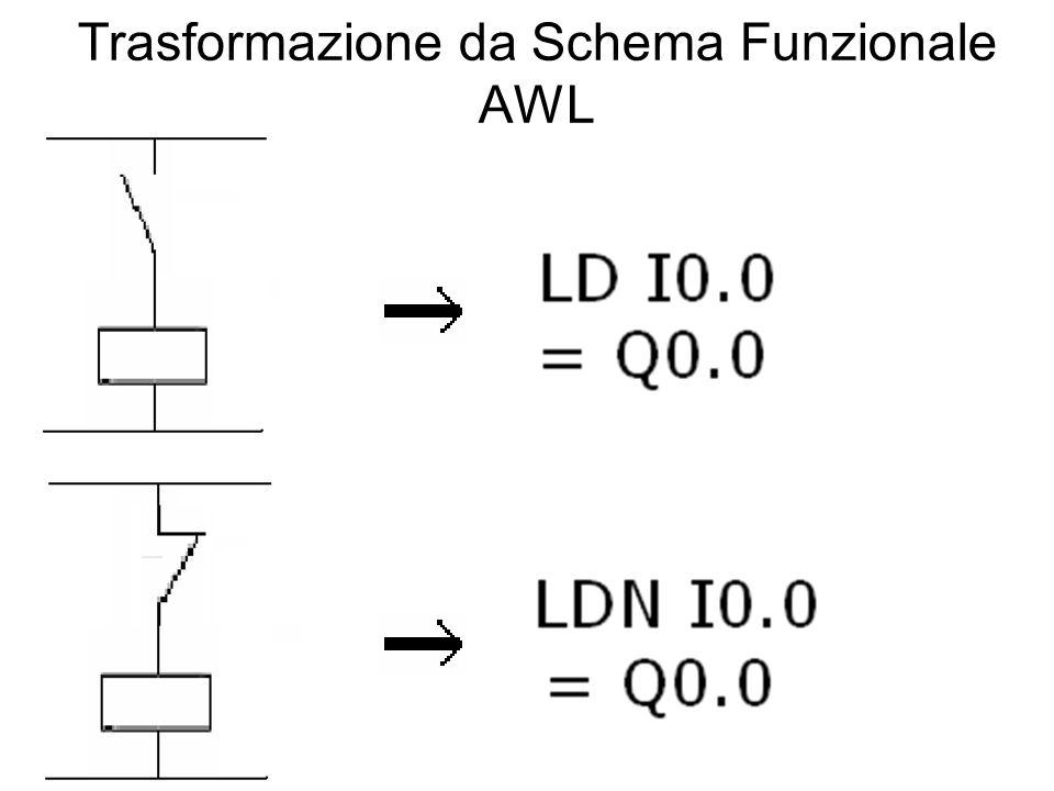 Trasformazione da Schema Funzionale AWL