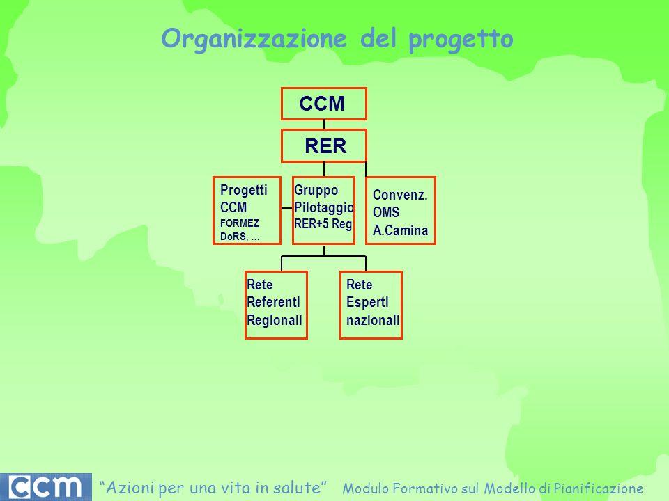 CCM RER Progetti CCM FORMEZ DoRS, … Gruppo Pilotaggio RER+5 Reg. Convenz. OMS A.Camina Rete Referenti Regionali Rete Esperti nazionali Organizzazione