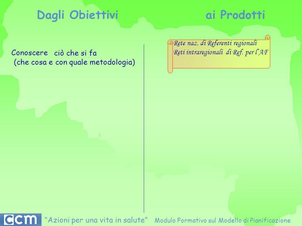 Rete naz. di Referenti regionali Reti intraregionali di Ref. per lAF Conoscere ciò che si fa (che cosa e con quale metodologia) Dagli Obiettivi ai Pro