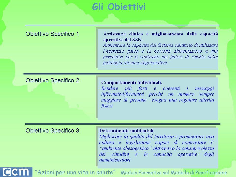 Obiettivo Specifico 1 Obiettivo Specifico 2 Obiettivo Specifico 3 Azioni per una vita in salute Modulo Formativo sul Modello di Pianificazione Gli Obi