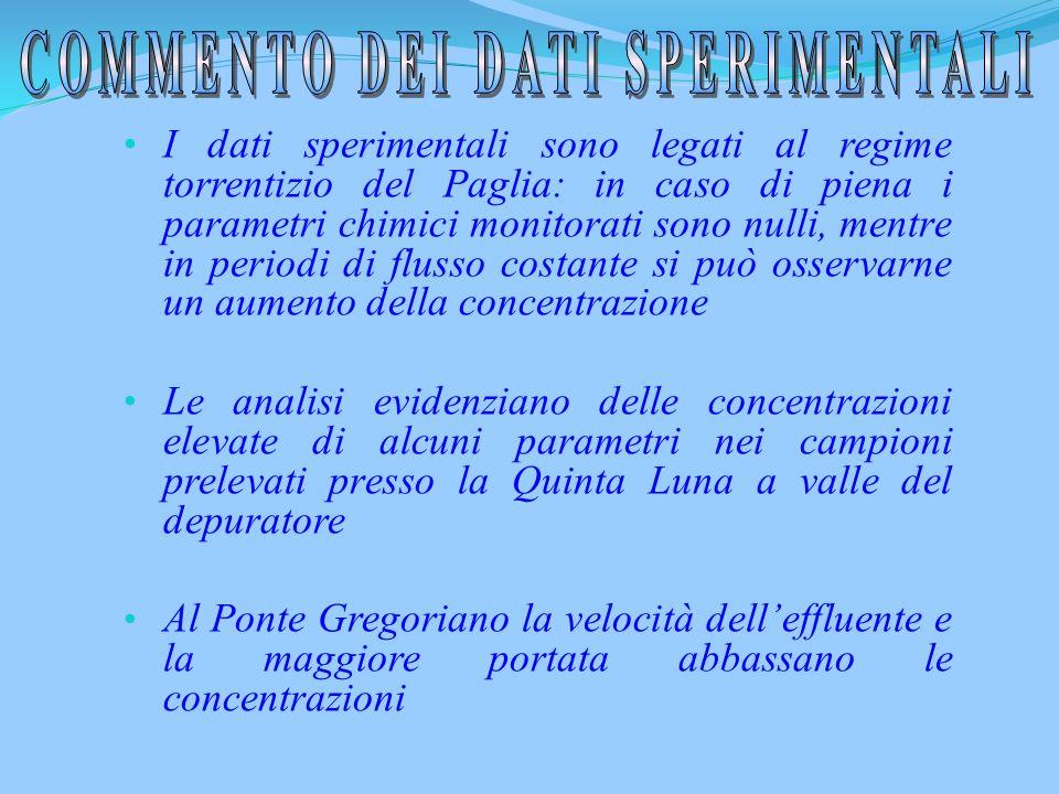 PARAMETRO CAMPIONE NO 3 - mg l -1 o ppm PO 4 -3 mg l -1 o ppm Cl - mg l -1 o ppm F - mg l -1 o ppm SO 4 -2 mg l -1 o ppm Briglia 14-11-2011 ORE: 9.20(