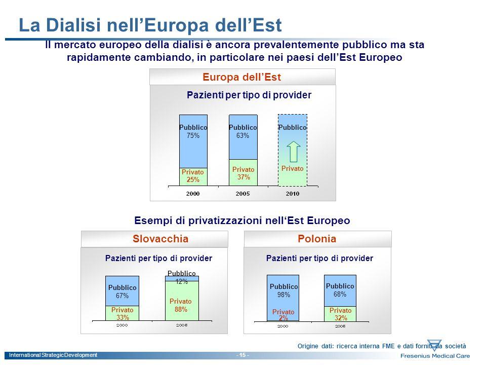 International Strategic Development - 15 - Origine dati: ricerca interna FME e dati forniti da società La Dialisi nellEuropa dellEst Il mercato europe