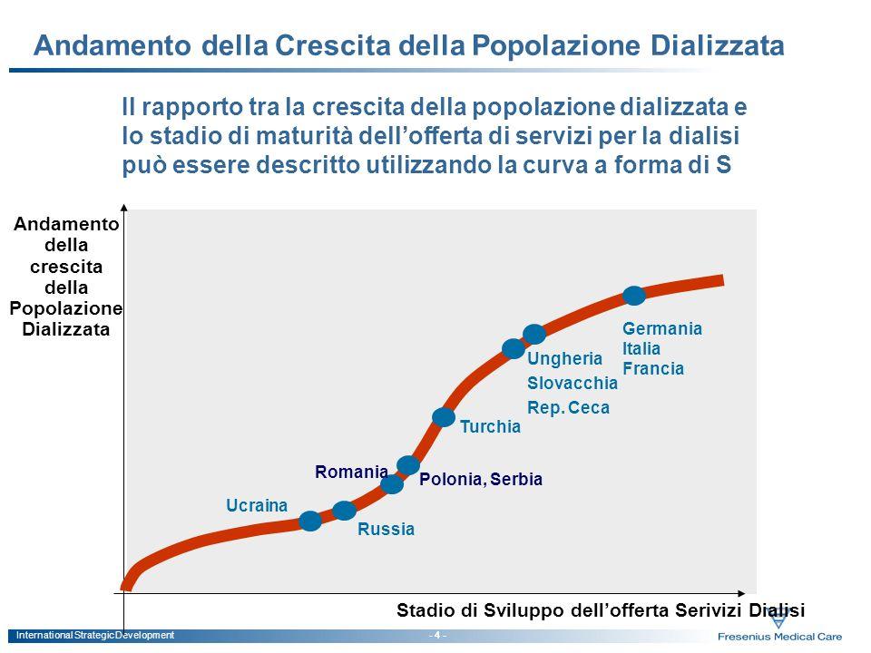 International Strategic Development - 4 - Andamento della Crescita della Popolazione Dializzata Stadio di Sviluppo dellofferta Serivizi Dialisi Andame