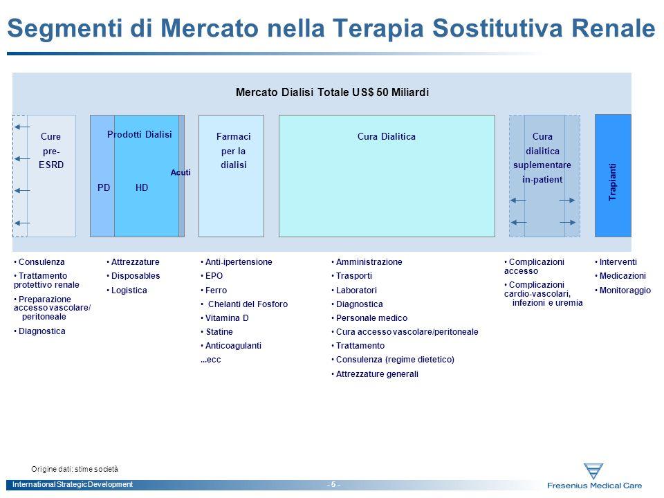 International Strategic Development - 5 - Segmenti di Mercato nella Terapia Sostitutiva Renale Origine dati: stime società Mercato Dialisi Totale US$