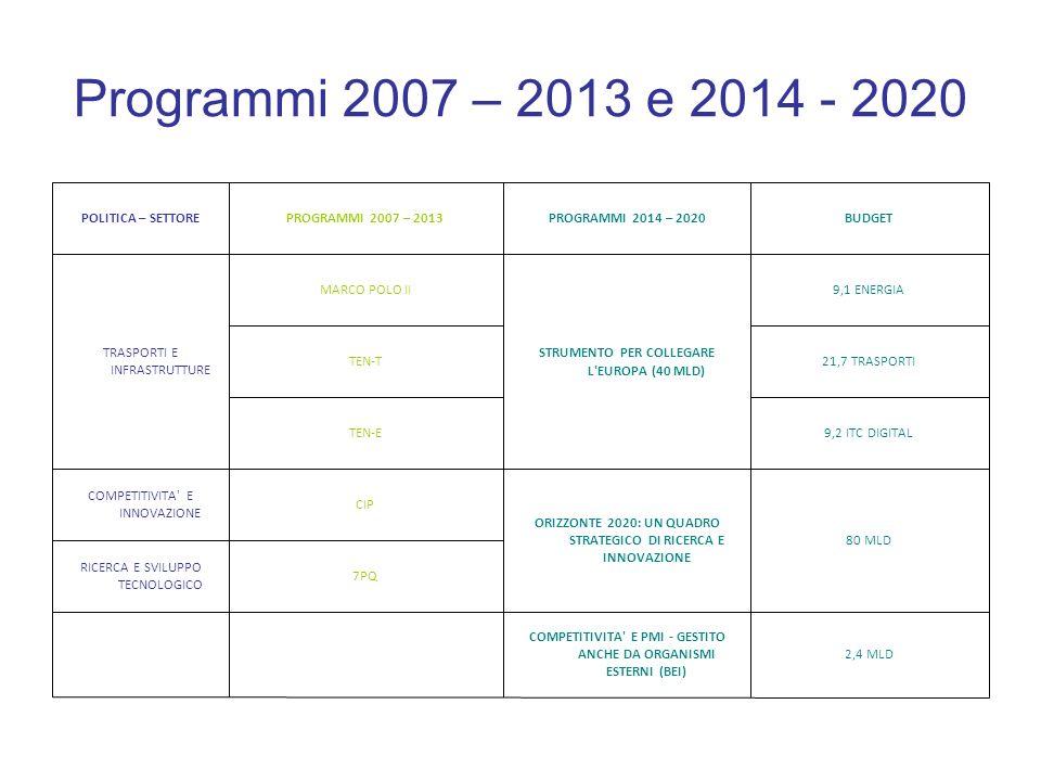 Programmi 2007 – 2013 e 2014 - 2020 2,4 MLD COMPETITIVITA' E PMI - GESTITO ANCHE DA ORGANISMI ESTERNI (BEI) 7PQ RICERCA E SVILUPPO TECNOLOGICO 80 MLD