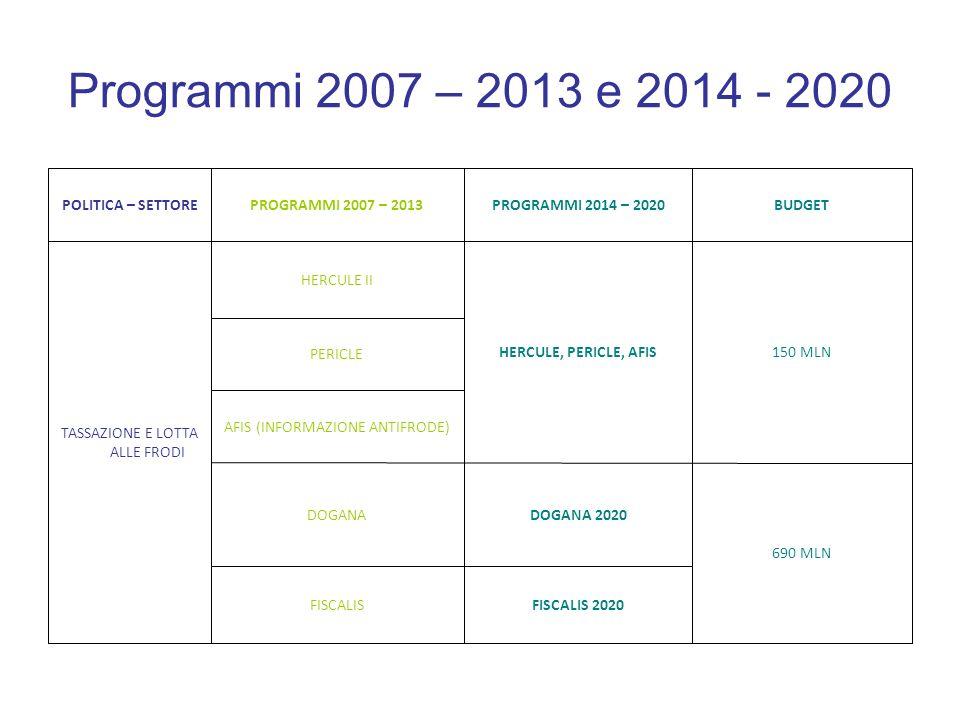 Programmi 2007 – 2013 e 2014 - 2020 FISCALIS 2020FISCALIS 690 MLN DOGANA 2020DOGANA AFIS (INFORMAZIONE ANTIFRODE) PERICLE 150 MLNHERCULE, PERICLE, AFI
