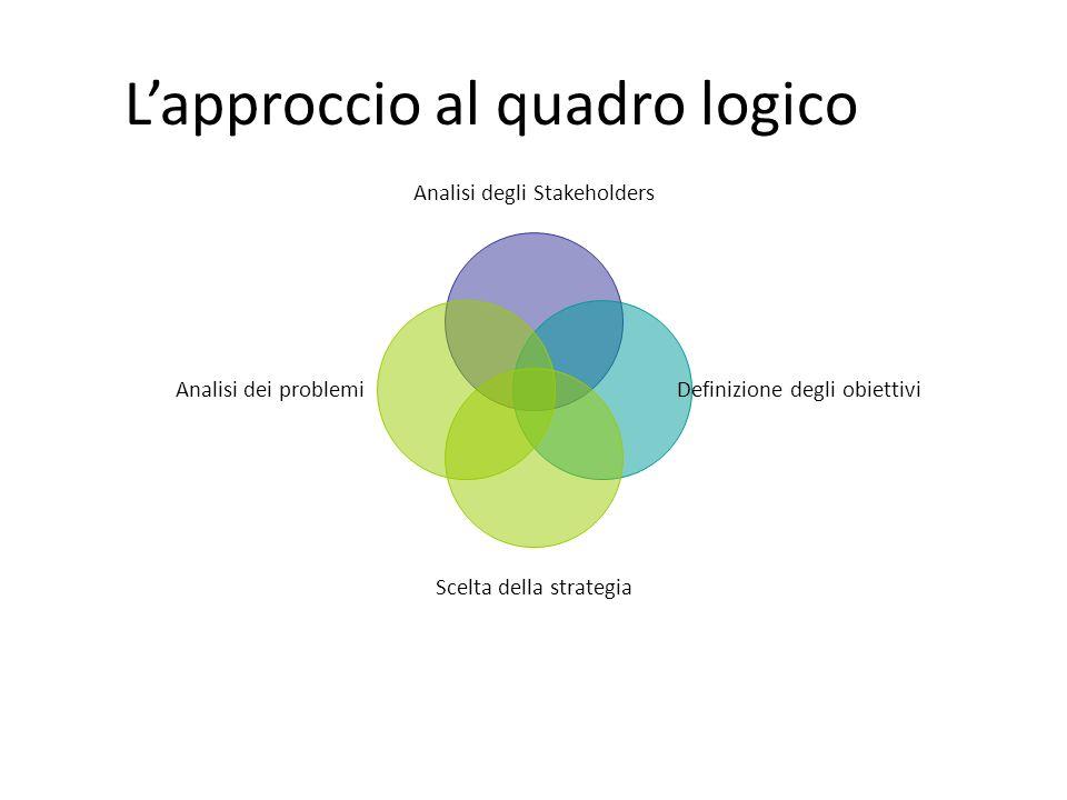 Lapproccio al quadro logico Analisi degli Stakeholders Definizione degli obiettivi Scelta della strategia Analisi dei problemi