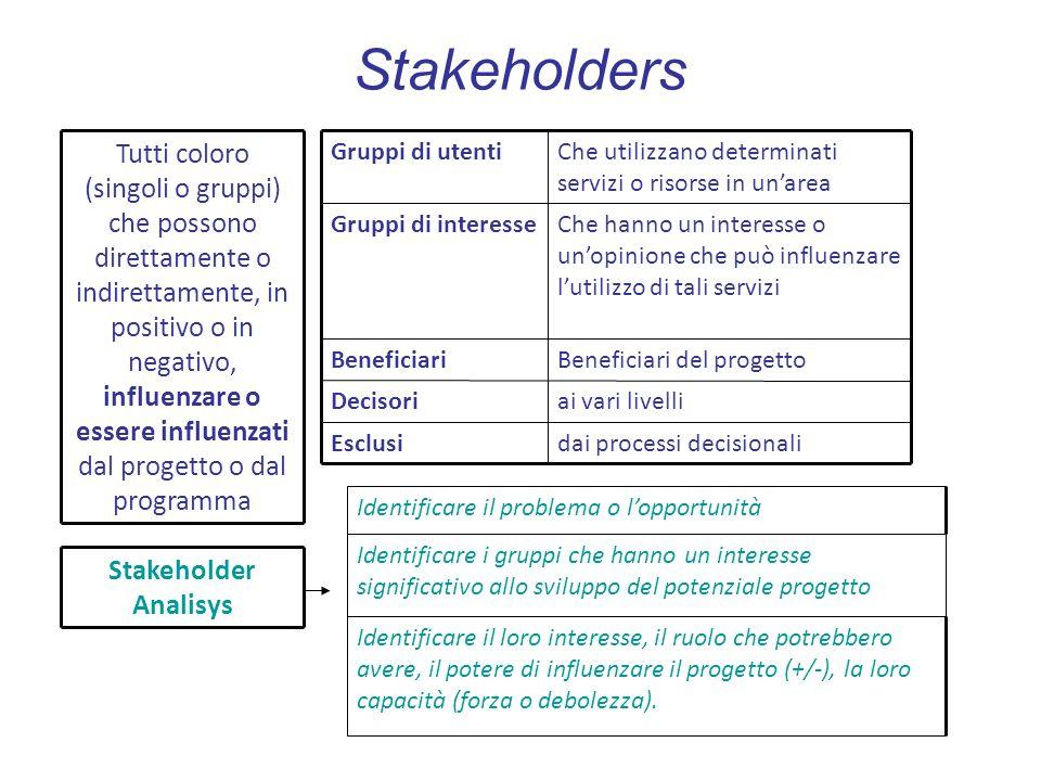 Stakeholders Tutti coloro (singoli o gruppi) che possono direttamente o indirettamente, in positivo o in negativo, influenzare o essere influenzati da