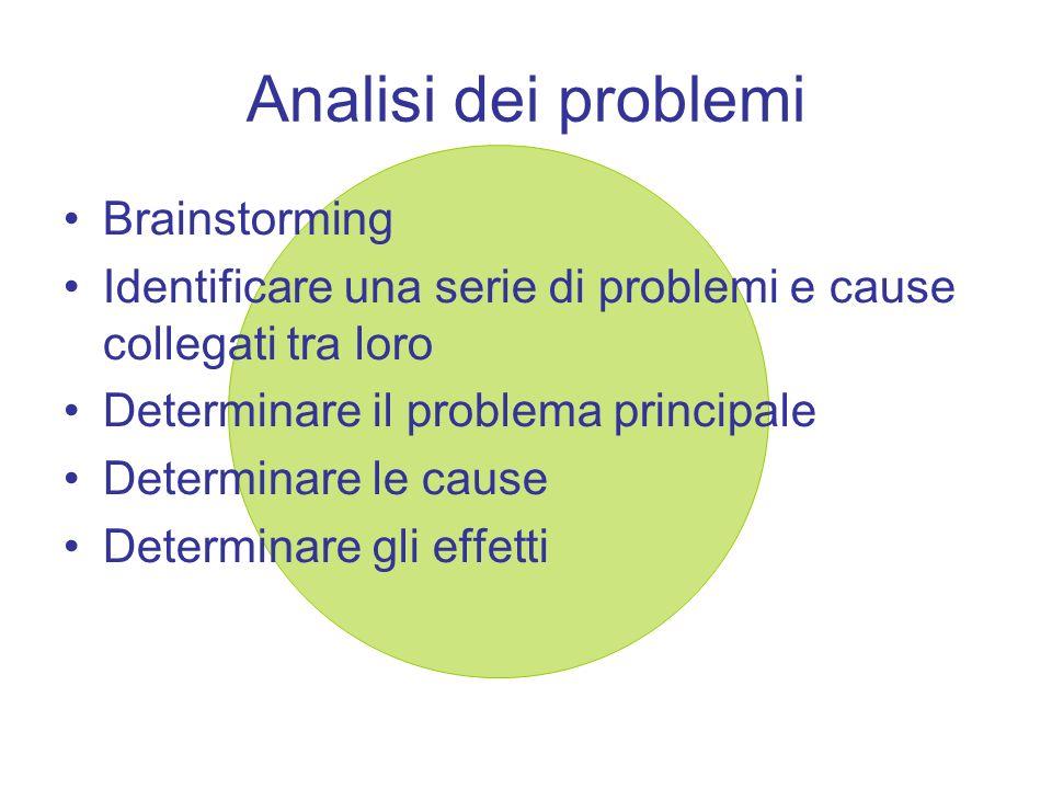 Analisi dei problemi Brainstorming Identificare una serie di problemi e cause collegati tra loro Determinare il problema principale Determinare le cau