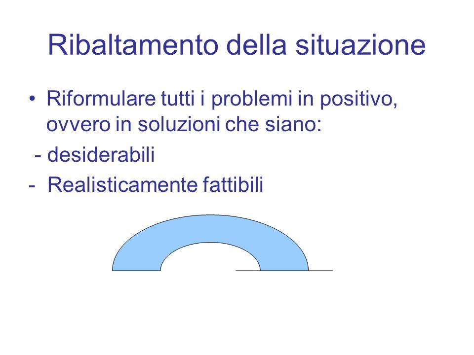 Ribaltamento della situazione Riformulare tutti i problemi in positivo, ovvero in soluzioni che siano: - desiderabili - Realisticamente fattibili