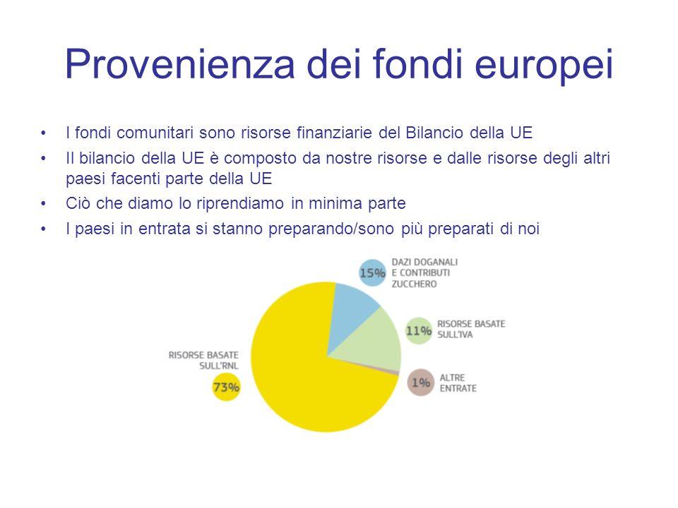 Provenienza dei fondi europei I fondi comunitari sono risorse finanziarie del Bilancio della UE Il bilancio della UE è composto da nostre risorse e da