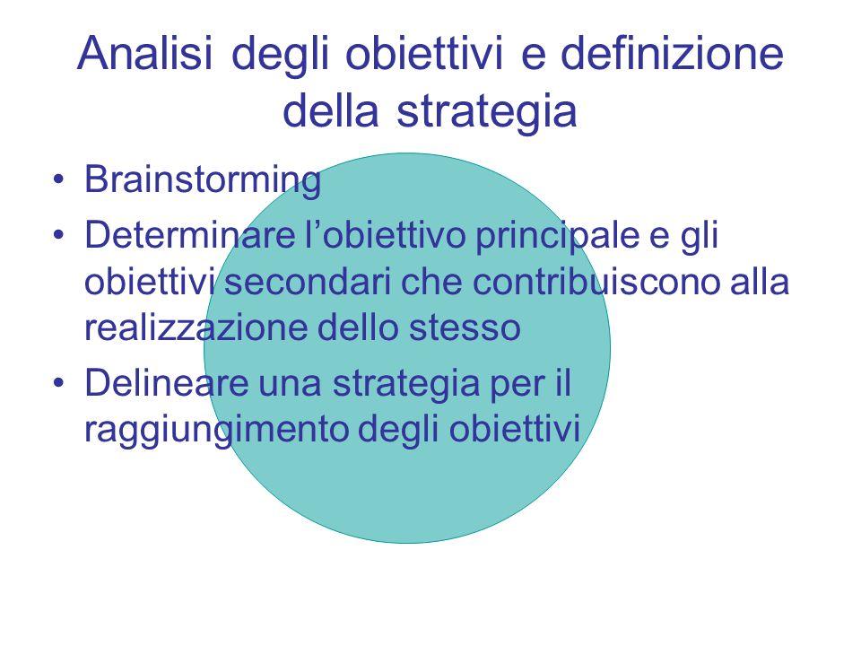 Analisi degli obiettivi e definizione della strategia Brainstorming Determinare lobiettivo principale e gli obiettivi secondari che contribuiscono all