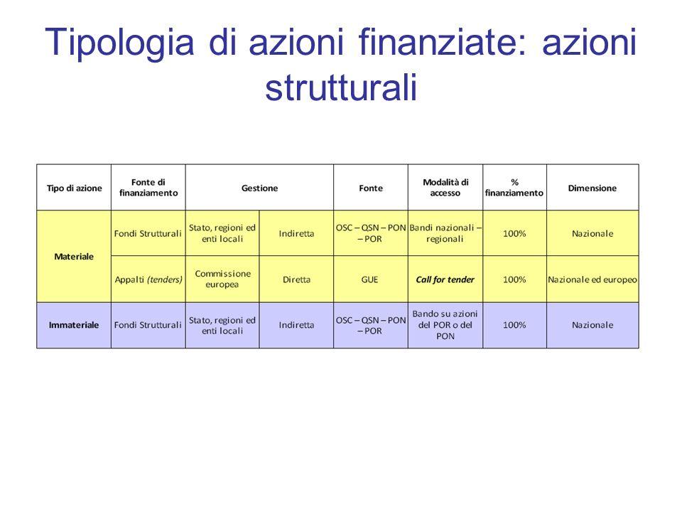 Tipologia di azioni finanziate: azioni strutturali