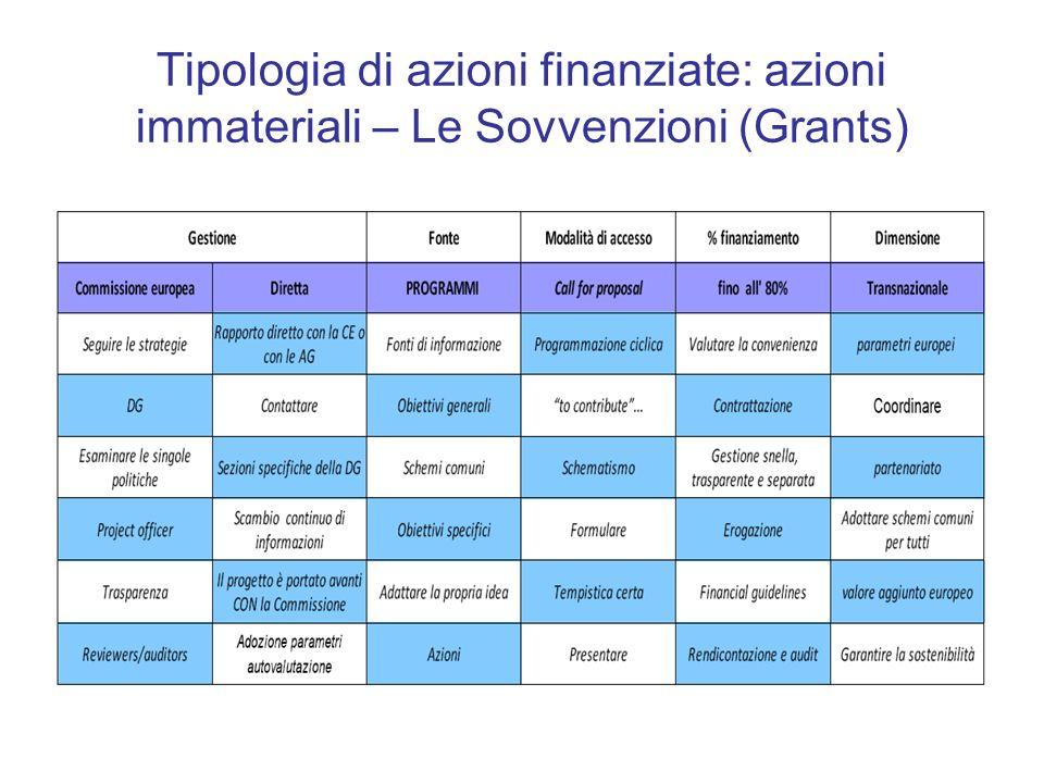 Programmi 2007 – 2013 e 2014 - 2020 MEDIA MUNDUS MEDIA 2007 AUDIOVISIVI (1,6 MLD) + STRUMENTO FINANZIARIO BEI PER SOSTENERE INDUSTRIE CREATIVE E CULTURALI EUROPA CREATIVA CULTURA 2007CULTURA 2,4 MLD + 800 MLN PER AZIONI CHE RIGUARDANO IL CLIMA STRUMENTO FINANZIARIO PER L AMBIENTE LIFE+AMBIENTE 245 MLN PROTEZIONE CIV INTERNA E 210 MLN PC ESTERNA STRUMENTO FINANZIARIO PER LA PROTEZIONE CIVILE PROTEZIONE CIVILE 230 MLNEUROPE FOR CITIZENS GEMELLAGGI – IDENTITA EUROPEA 850 MLN Programma Integrato per l occupazione, la politica sociale e l inclusione PROGRESS OCCUPAZIONE E INCLUSIONE SOCIALE BUDGETPROGRAMMI 2014 – 2020PROGRAMMI 2007 – 2013POLITICA – SETTORE