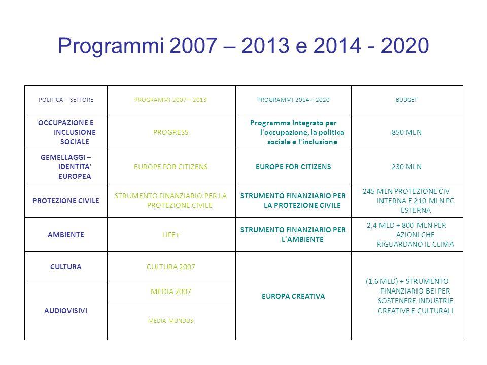 Programmi 2007 – 2013 e 2014 - 2020 EDULINK ALFA TEMPUS ERASMUS MUNDUS YOUTH IN ACTION 15,2 MLD DI EURO + SOTTOPROGRAMMA PER LO SPORT ISTRUZIONE EUROPA PROGRAMMA INTEGRATO NEL CAMPO DELL APPRENDIMENTO (LLP) FORMAZIONE, APPRENDIMEN TO PERMANENTE, GIOVANI BUDGETPROGRAMMI 2014 – 2020PROGRAMMI 2007 – 2013POLITICA – SETTORE
