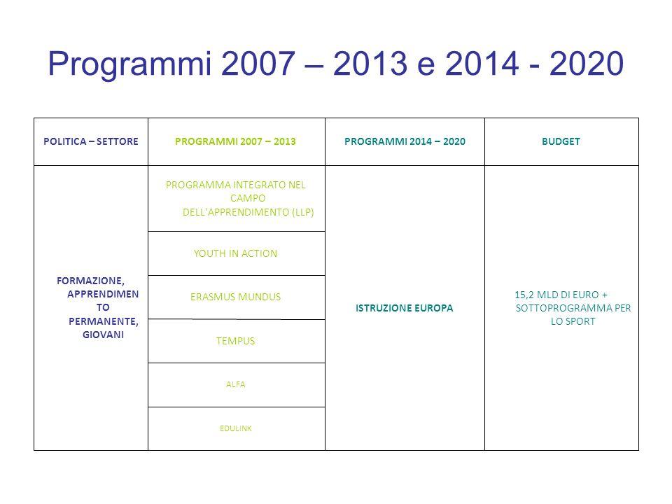 Programmi 2007 – 2013 e 2014 - 2020 4,1 MLD FONDO PER LA MIGRAZIONE E L ASILO SOLIDARIETA GESTIONE DEI FLUSSI MIGRATORI articolato nei seguenti quatto fondi: Fondo europeo per i Rifugiati; Fondo Frontiere esterne ; Fondo Integrazione dei cittadini dei paesi terzi ; Fondo europeo rimpatri 3,4 MLDFONDO SICUREZZA INTERNA SICUREZA E TUTELA DELLE LIBERTA articolato nei seguenti due sotto programmi :Programma specifico Prevenzione, preparazione e gestione delle conseguenze in materia di terrorismo e di altri rischi correlati e Programma specifico Prevenzione e lotta 387 MLN PROGRAMMA DIRITTI FONDAMENTALI E CITTADINANZA 416 MLNPROGRAMMA GIUSTIZIA DIRITTI FONDAMENTALI E GIUSTIZIA (DAPHNE III – DIRITTI FONDAMENTALI E CITTADINANZA – GIUSTIZIA PENALE - GIUSTIZIA CIVILE – PREVENZIONE E INFORMAZIONE IN TEMA DI DROGA) GIUSTIZIA E AFFARI INTERNI BUDGETPROGRAMMI 2014 – 2020PROGRAMMI 2007 – 2013POLITICA – SETTORE