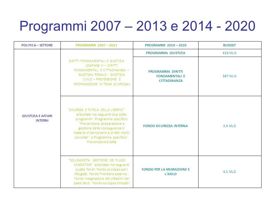 Programmi 2007 – 2013 e 2014 - 2020 2,2 MLD PROGRAMMA PER LA SALUTE DELLE PIANTE, DEGLI ANIMALI E PER LA SICUREZZA ALIMENTARE 175 MLN PROGRAMMA IN MATERIA DI POLITICA DEI CONSUMATORI 396 MLNSALUTE PER LA CRESCITA PROGRAMMA IN MATERIA DI SALUTE SALUTE E TUTELA DEI CONSUMATORI 12,5 MLDSTRUMENTO DI PREADESIONEIPA 1 MLD STRUMENTO EUROPEO DI PARTENARIATO 16,1 MLD STRUMENTO EUROPEO DI VICINATO ENPI PAESI CANDIDATI IN PREADESIONE E VICINATO BUDGETPROGRAMMI 2014 – 2020PROGRAMMI 2007 – 2013POLITICA – SETTORE