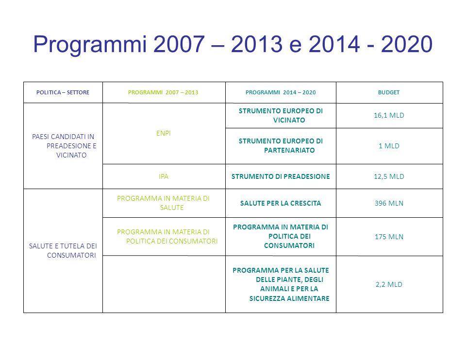Programmi 2007 – 2013 e 2014 - 2020 2,4 MLD COMPETITIVITA E PMI - GESTITO ANCHE DA ORGANISMI ESTERNI (BEI) 7PQ RICERCA E SVILUPPO TECNOLOGICO 80 MLD ORIZZONTE 2020: UN QUADRO STRATEGICO DI RICERCA E INNOVAZIONE CIP COMPETITIVITA E INNOVAZIONE 9,2 ITC DIGITALTEN-E 21,7 TRASPORTITEN-T 9,1 ENERGIA STRUMENTO PER COLLEGARE L EUROPA (40 MLD) MARCO POLO II TRASPORTI E INFRASTRUTTURE BUDGETPROGRAMMI 2014 – 2020PROGRAMMI 2007 – 2013POLITICA – SETTORE