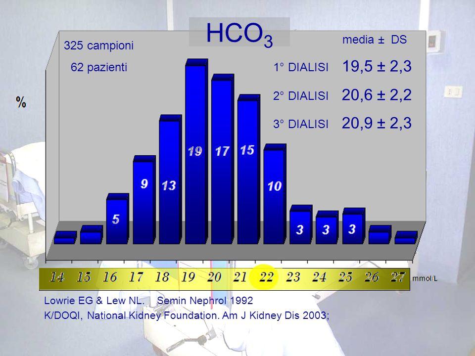 K/DOQI, National Kidney Foundation. Am J Kidney Dis 2003; Lowrie EG & Lew NL. Semin Nephrol 1992 media ± DS 1° DIALISI 19,5 ± 2,3 2° DIALISI 20,6 ± 2,