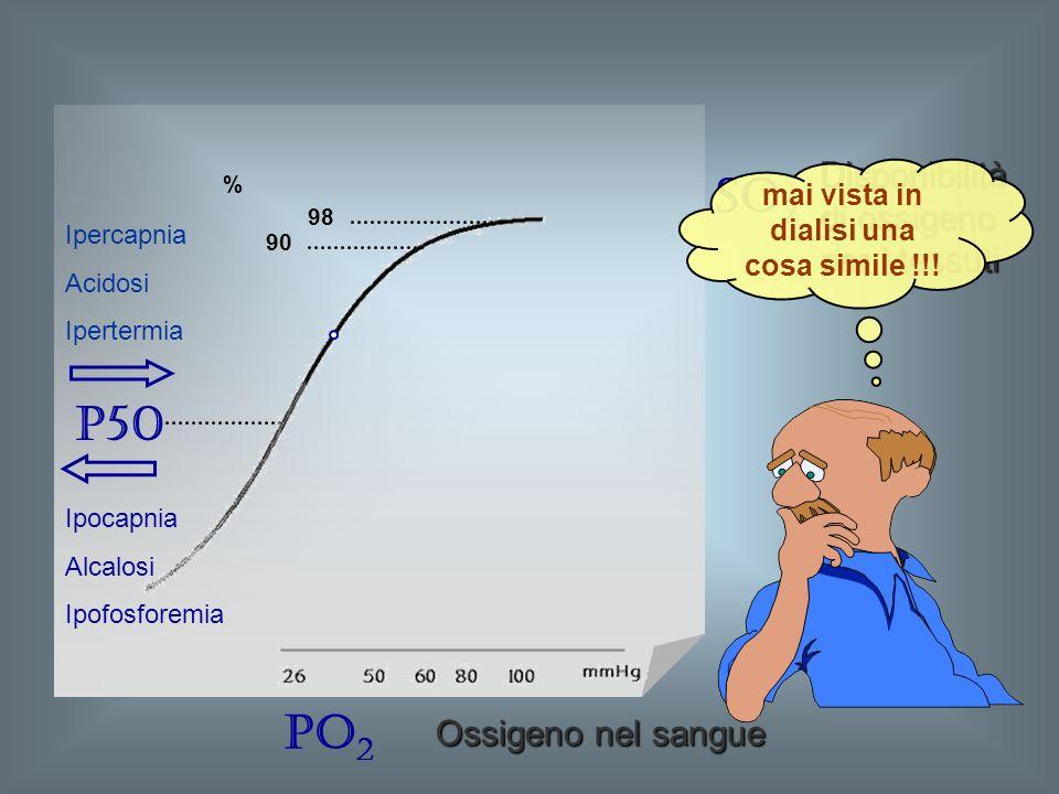 SO 2 PO 2 P50 90 98 % Ipocapnia Alcalosi Ipofosforemia Ipercapnia Acidosi Ipertermia Disponibilità di ossigeno per i tessuti mai vista in dialisi una